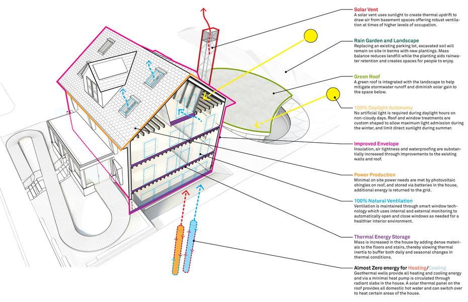 """Die Harvard Universität, das Architekturbüro Snøhetta und Skanska Technology haben in Zusammenarbeit das """"Harvard House Zero"""" entworfen."""