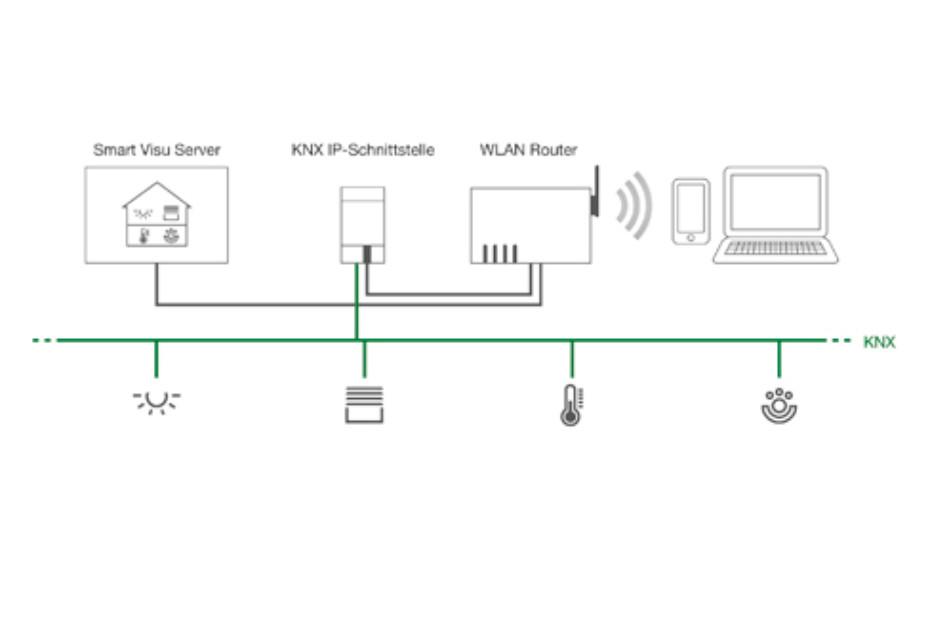 Smart Visu Server