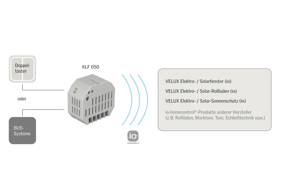 Switch-interface KLF 050
